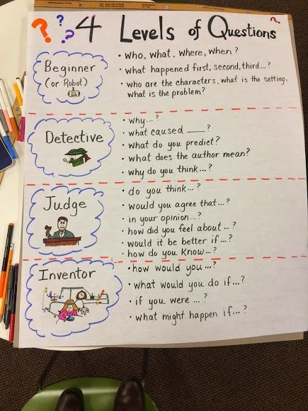 This great graphic on levels of questions includes the fact that the author doesn't know who created the original.  Read on for some ideas for genius hour as well.