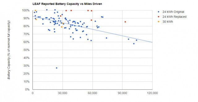 Plug In America Chart Showing Leaf Battery Degradation Nissan Leaf Electric Cars Nissan Leaf Leaf Electric Car