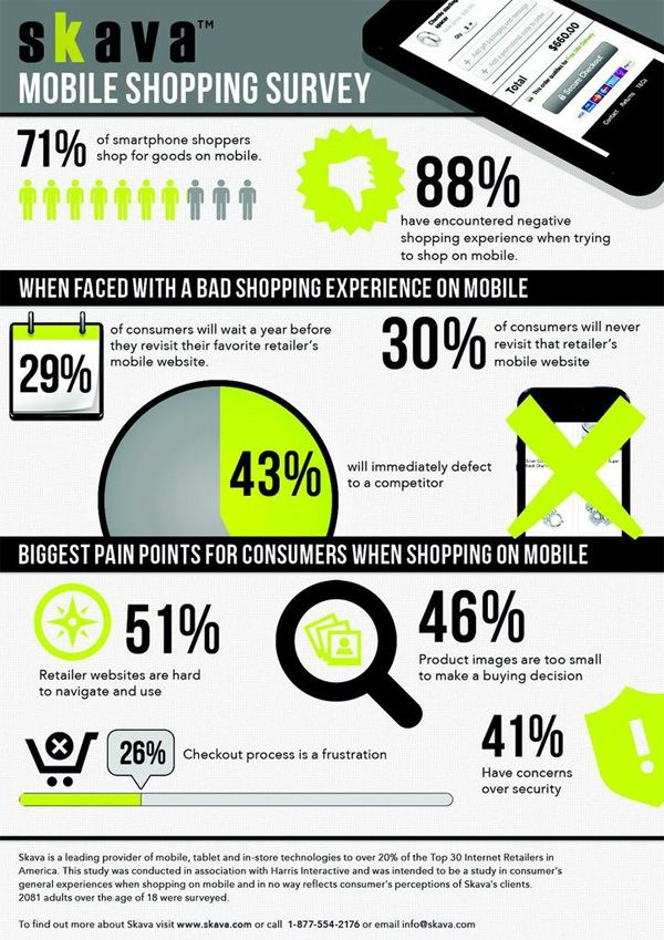 The Danger of a Poor Mobile Shopping Experience [Infographic] | Get Elastic Ecommerce Blog