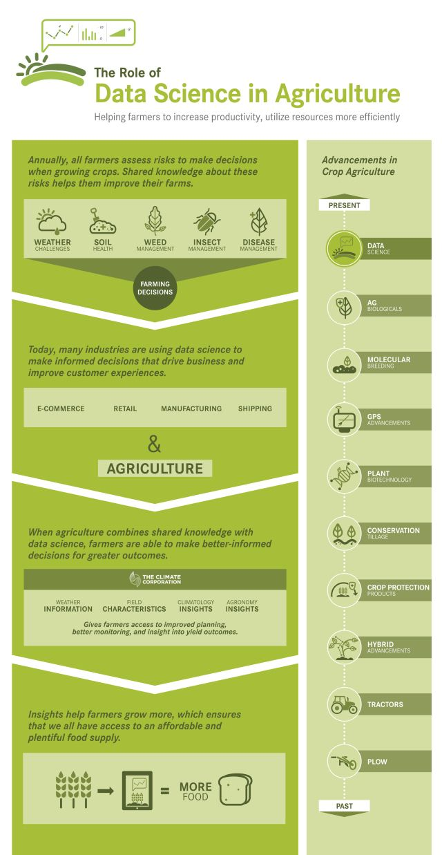 Data_Science_in_Agriculture (Monsanto)