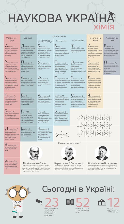 Інфографіка Україна хімія