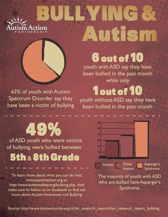 Bullying and Autism