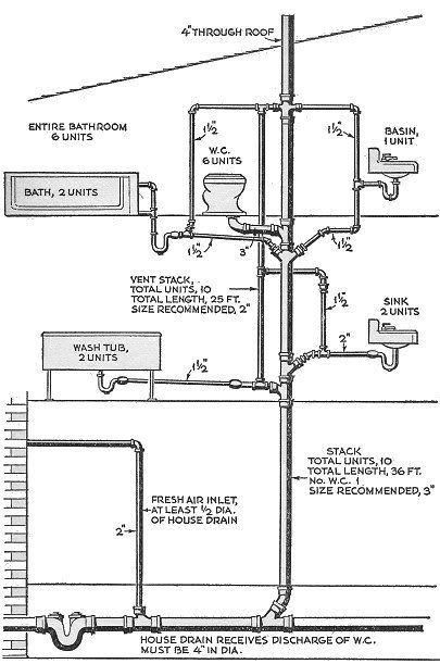 question on residential soil stacks | Схема ванной комнаты | Plumbing drains, Bathroom plumbing