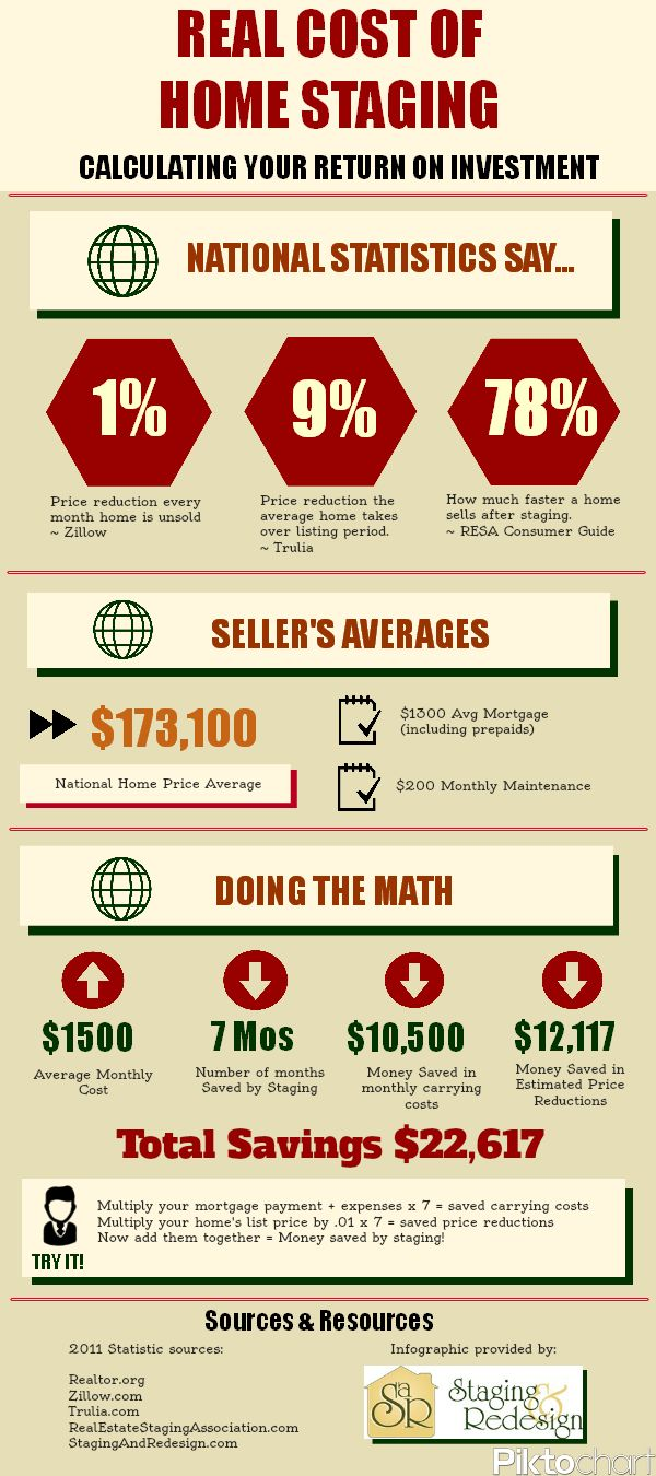 How much money can you save by hiring a professional home stager? #staging #infographic