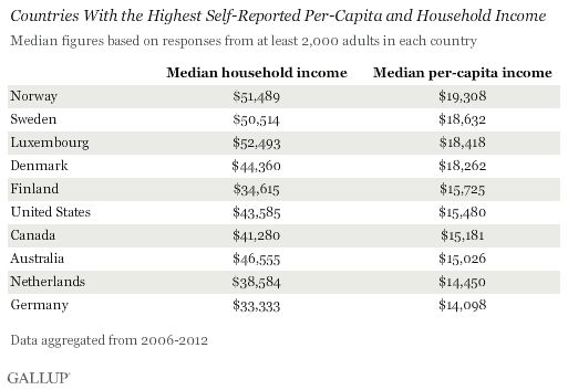 Worldwide, Median Household Income About $10, 000 #income #protection #insurance #online #quote http://incom.remmont.com/worldwide-median-household-income-about-10-000-income-protection-insurance-online-quote/  #average incomes # Share this Story Worldwide, Median Household Income About $10,000 Country-level income closely related to Payroll to Population results WASHINGTON, D.C. — The median annual household income worldwide is $9,733, and the median per-capita household income is $2,920…