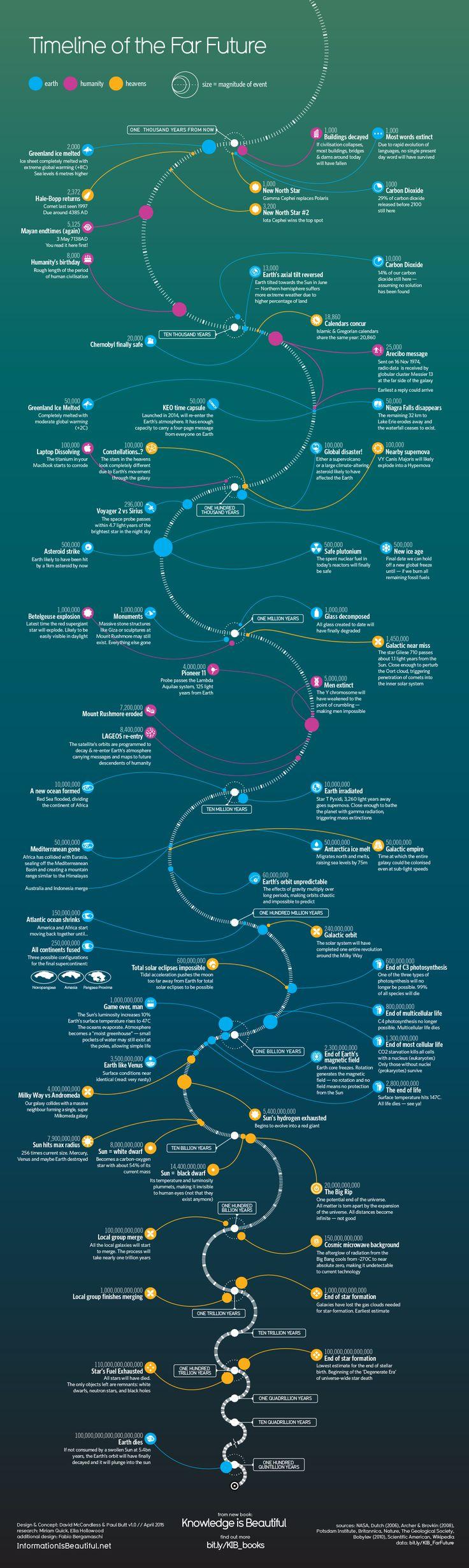 http://www.informationisbeautiful.net/visualizations/timeline-of-the-far-future/