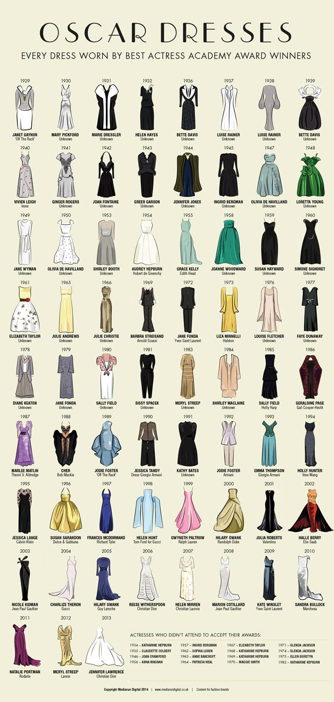 Here's The Entire History Of Oscars Gowns Past | HooplaHa.com