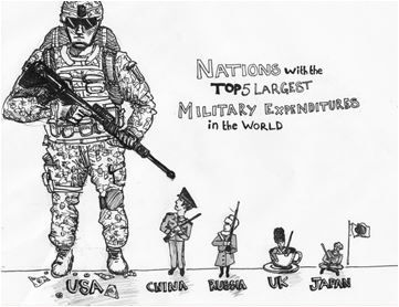 According to the Stockholm International Peace Research Institute (SIPRI), in 2014 (the most recent year for full figures) the US was responsible for 34 per cent of the world's military spending. It spent three times as much as China and over seven times as much as Russia. http://www.counterpunch.org/2016/02/16/profits-for-the-economic-club-how-us-military-spending-benefits-the-few/