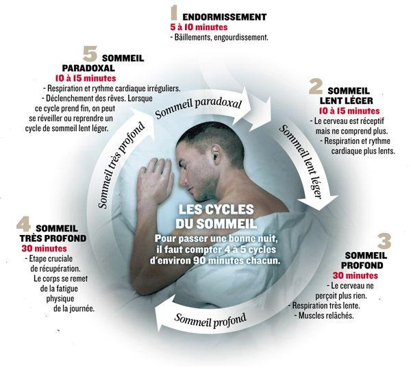 Le sommeil, un enjeu majeur de santé publique | Actualité | LeFigaro.fr - Santé