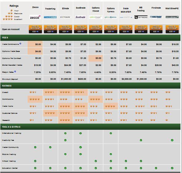 Online Stock Broker Review