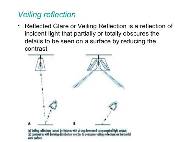 Veiling Reflections Are A Complex Interaction Of Light Source Brightness Position Of The Task Reflectivity Of The Task And Position Reflection Light Obscure