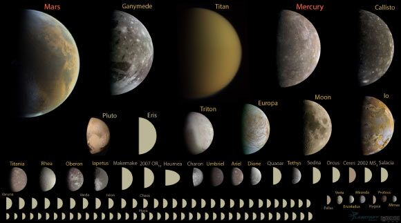 Kirby Runyon, a PhD candidate in planetary geology at the Johns Hopkins University, and co-authors are proposing to rewrite the textbooks to say that the Solar System has 110 planets. Above: Every discovered planet in the Solar System under 10,000 km in diameter, to scale. The geophysical definition of planet includes 110 known planets. Image credit: Emily Lakdawalla, Planetary Society / K.D. Runyon et al.
