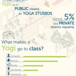 This is the result of a global survey of yoga students and teachers. It gives a big-picture view of what matters to yoga practitioners around the glob