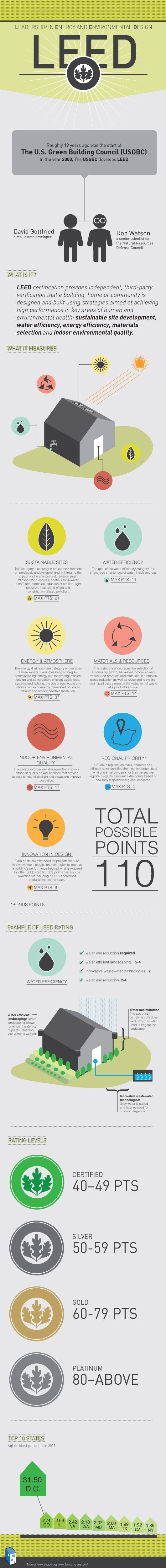 Infographic: LEED