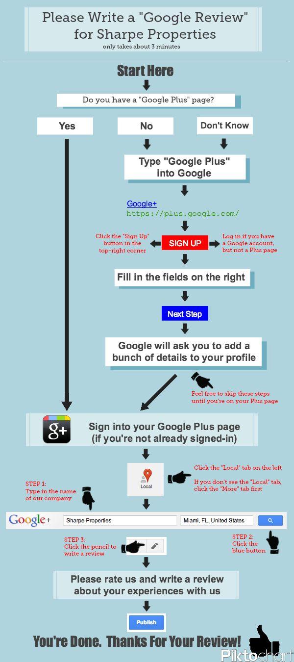 #Flowchart for Writing a #GoogleReview on #GooglePlus (by sharpeproperties.com) #Immobilien #Immobilienmakler #Bautraeger #Architekt #Google+ #RealEstate