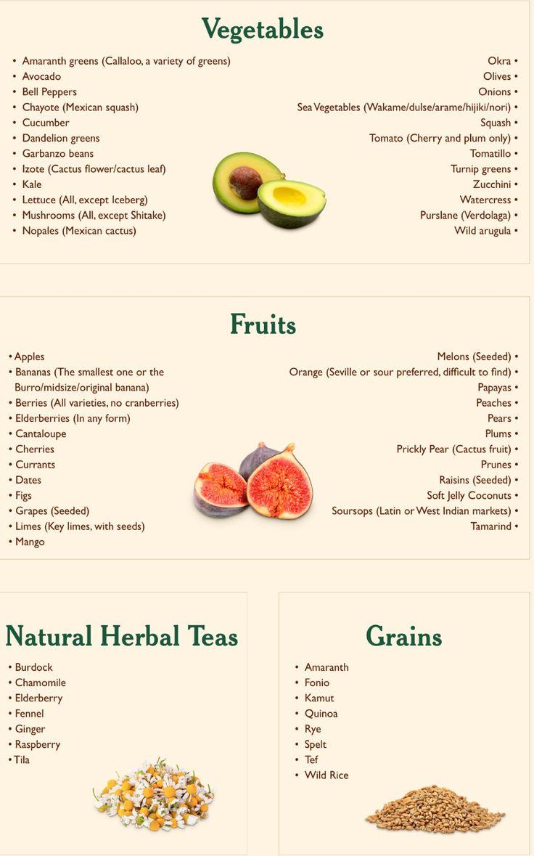 Dr Sebi Recipes, Dr Sebi Alkaline