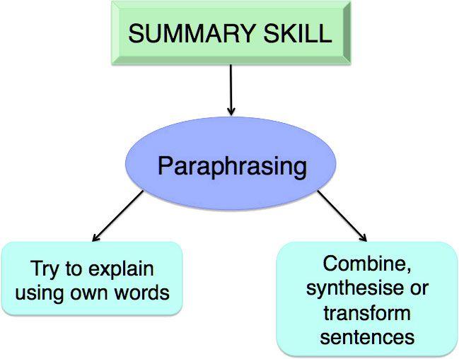 Paraphrasing Diagram Plagiarism Paraphrase Different Words When I