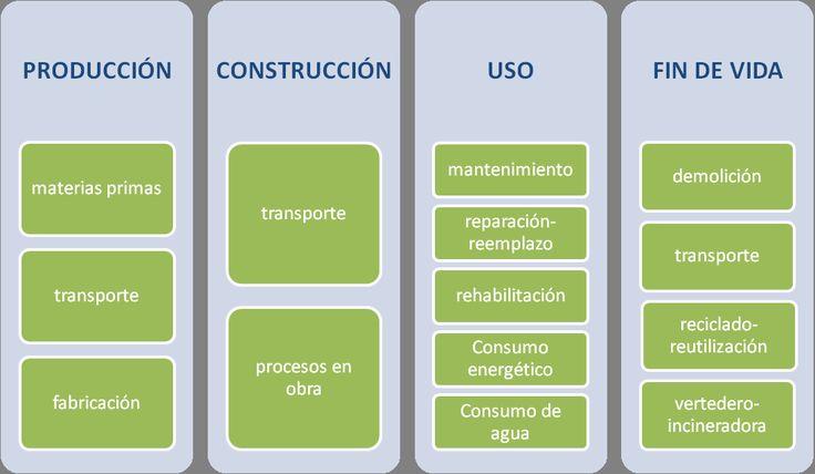 ... ecoetiquetas ISO tipo III [ISO 14025] de los productos de la construcción, aunque no incluyen las fases de uso y fin de vida necesarios para el análisis ...