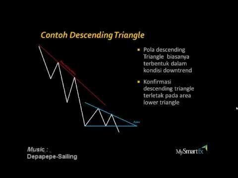 Ascending & Descending  Triangle  | MySmartFx Broker Forex Mini Account
