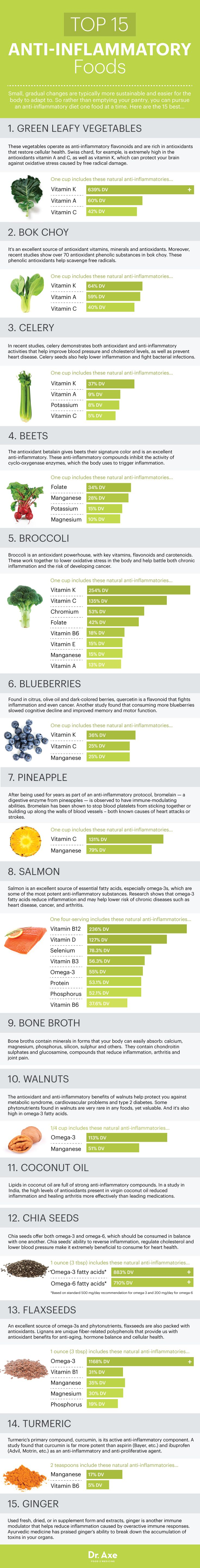 Top anti-inflammatory foods http://www.draxe.com #health #Holistic #natural