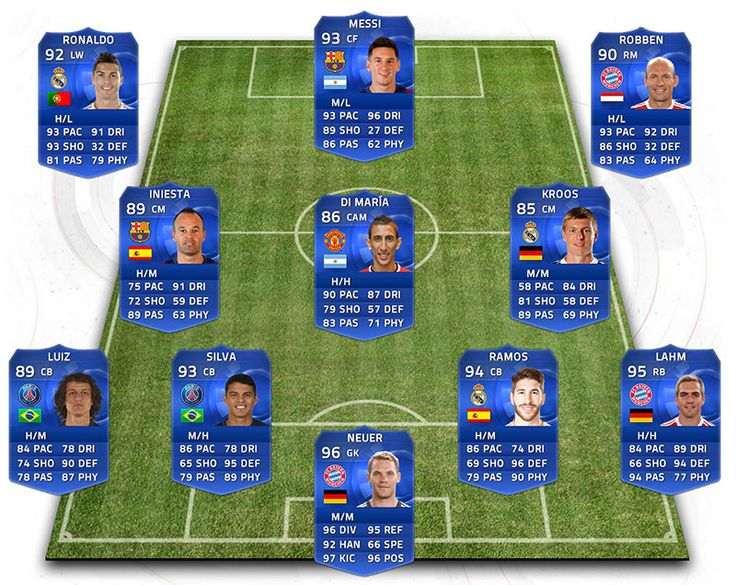 FIFA 15 Ultimate Team – Team of the Year: Alles wat je moet weten