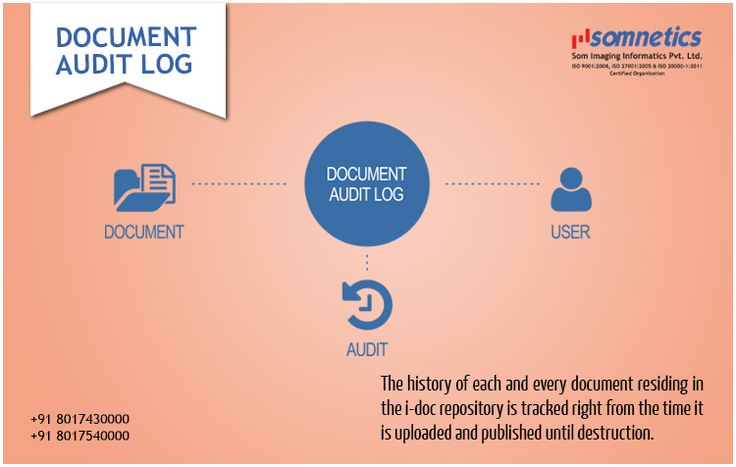 Document audit trail is the security-relevant chronological record, set of records, and/or destination and source of records that provide documentary evidence of the sequence of activities that have affected at any time a specific operation, procedure, or event.