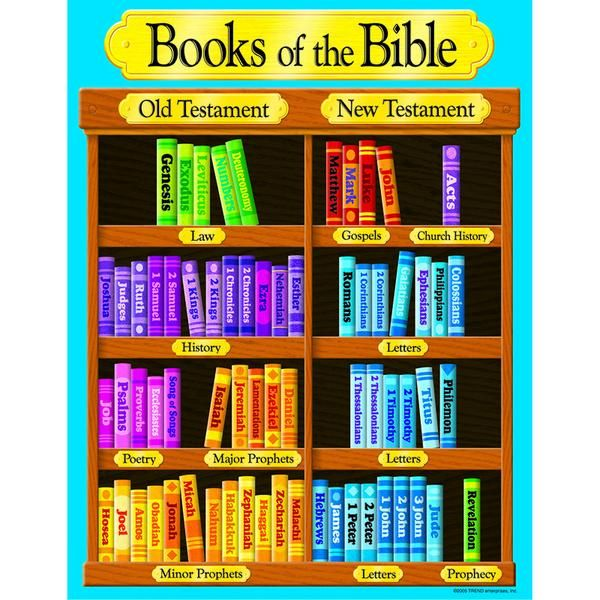 Learn the Books of the Bible in Less Than 10 Minutes ...