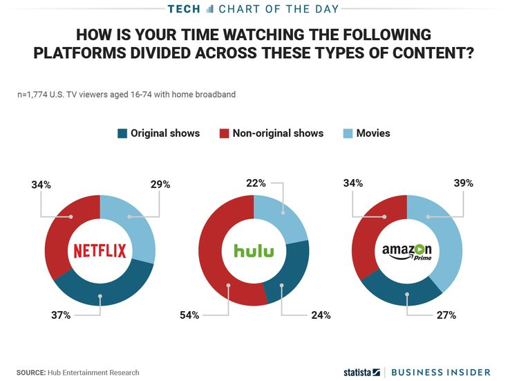 Netflix Hulu and Amazon Prime offer similar fare  but their viewers have different habits (NFLX AMZN)