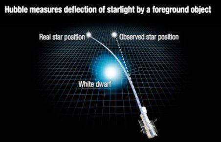 Jakarta GATRAnews - Para astronom telah menggunakan percitraan tajam Teleskop Luar Angkasa Hubble milik NASA untuk mengulangi tes relativitas umum Ein...