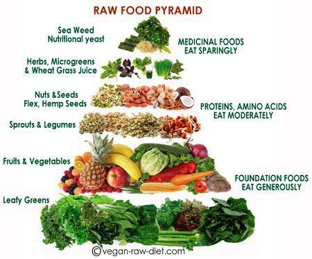 Raw food pyramid. Healthy food!