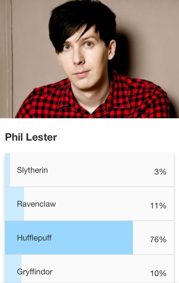 I think Phil is a Hufflepuff but I don't understand why people call dan a Slytherin cause he is obviously not he's one of the sweetest guys on yt