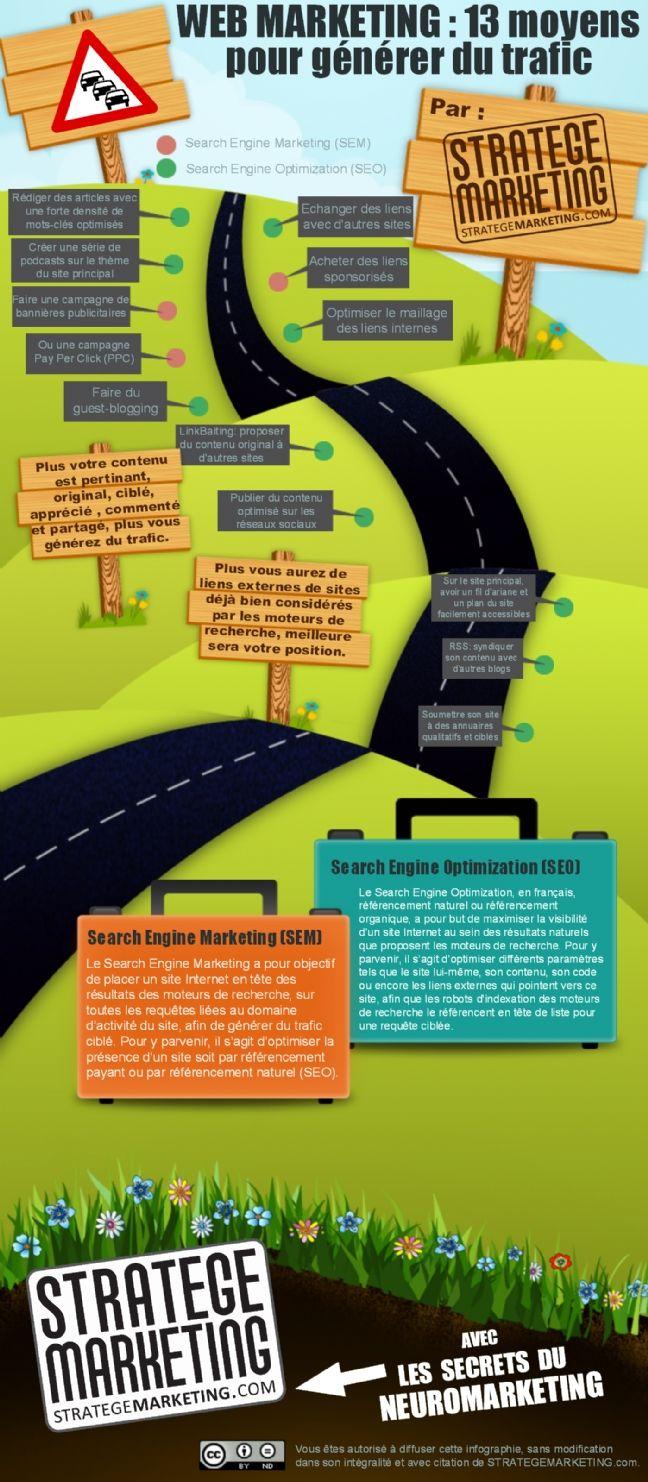 Infographie 13 étapes sur la route du référencement (SEO / SEA)