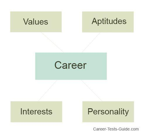 The 25+ best Career assessment ideas on Pinterest Career - sample resume for career change