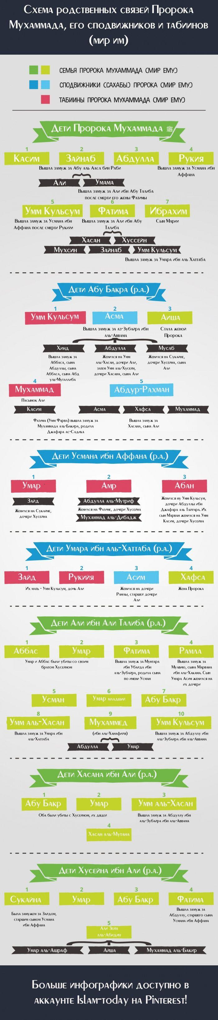 Полная схема родственных связей Пророка (ﷺ)  и его сподвижников