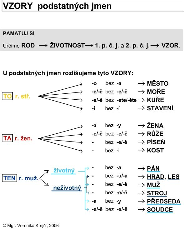 http://didaktikamj.upol.cz/download/podst_jm-vzor.jpg