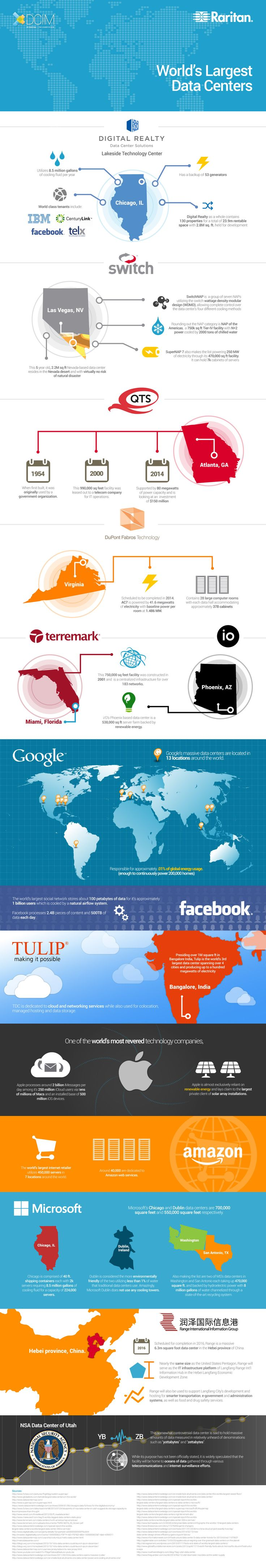 World's Largest Data Centers  #Infographic #DataCenter #Technology