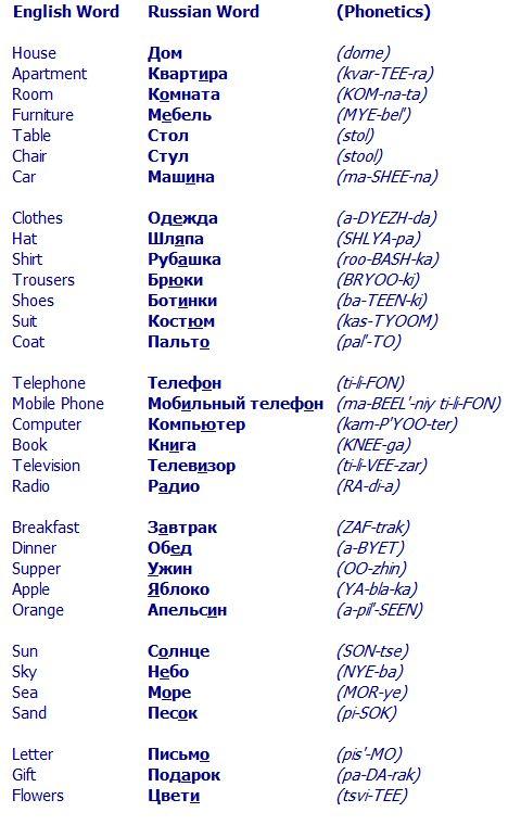 12 best educacin images on pinterest languages russian language common russian words m4hsunfo