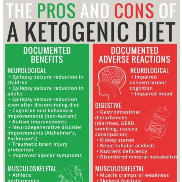 Like Ketogenic Diet Pros And Cons Here Is My Take On Ketogenic Diet Ketogenic Diet For Beginners Ketogenic