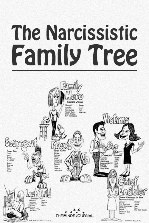 The Narcissistic Family Tree - https://themindsjournal.com/the-narcissistic-family-tree/
