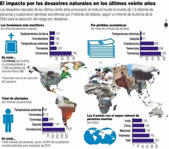 Impacto de los desastres naturales en los últimos 20 años.