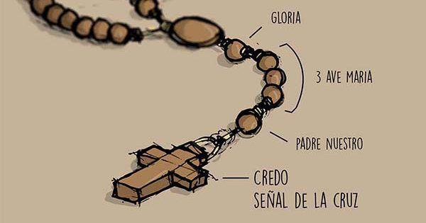 Resultado de imagen para ejercicio fisico y oración Catholic link