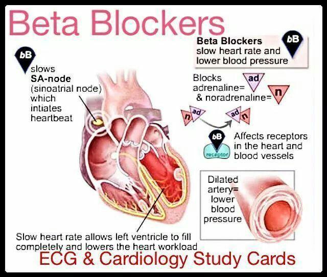 Beta Blockers #drugs #rx
