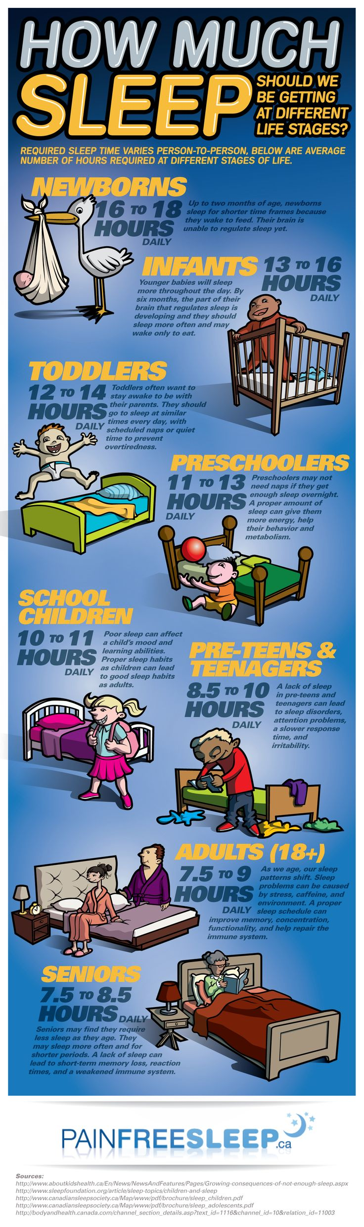 Many children are diagnosed with ADHD when they are actually sleep deprived. http://www.pinterest.com/jma1345/ap-psych/