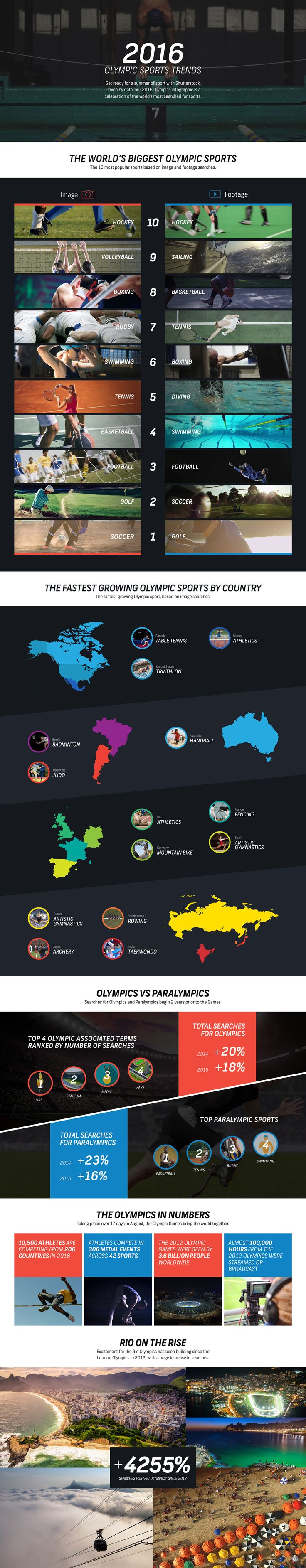 Shutterstock's 2016 Olympic Sports Trends #infographic #Sports