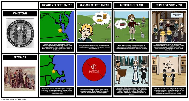 Age of Exploration - Plymouth and Jamestown Comparison: Using a Grid storyboard graphic organizers, students can compare / contrast two important locations during the Age of Discovery. This activity, and more, can be found in our Age of Discovery Lesson plan, along with additional Age of Exploration in America activities.