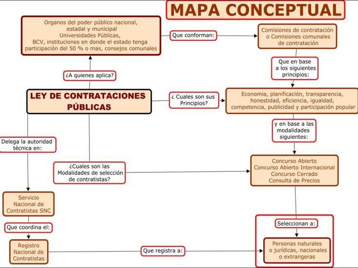 """FINANZAS XIII """"C"""": Ley de Contrataciones Públicas"""
