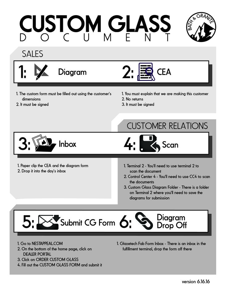 Pin by DENCOLAB on Standard Operating Procedure Pinterest - procedure manual template word