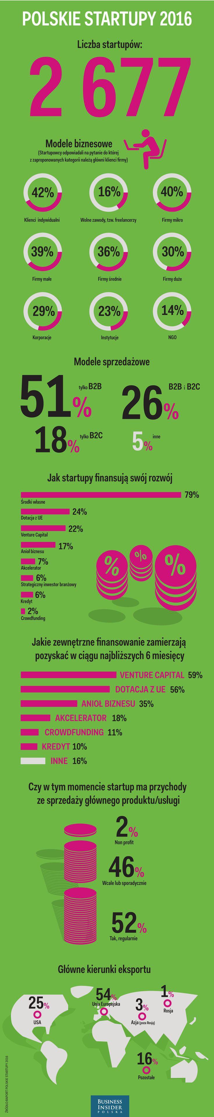 "Raport ""Polskie Startupy 2016"" Fundacji Startup Poland"