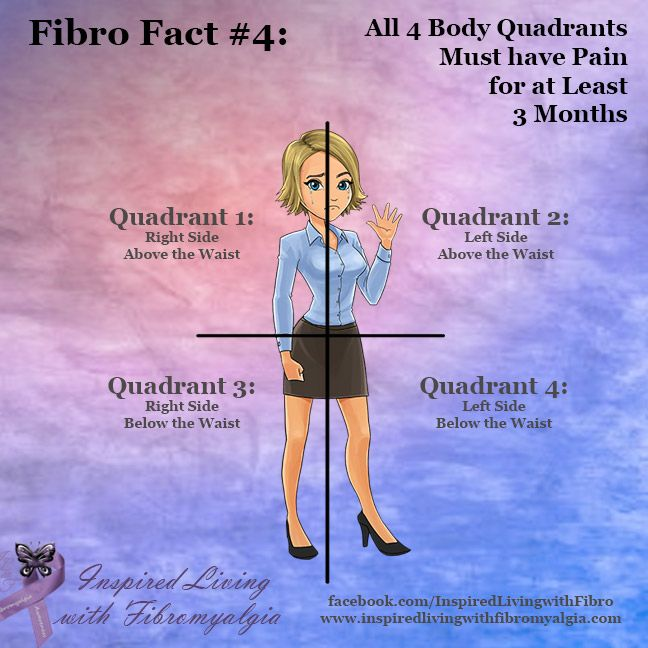 Fibro Facts Series – Fact #4: All 4 Body Quadrants Must have Pain for at Least 3 Months - Inspired Living with Fibromyalgia