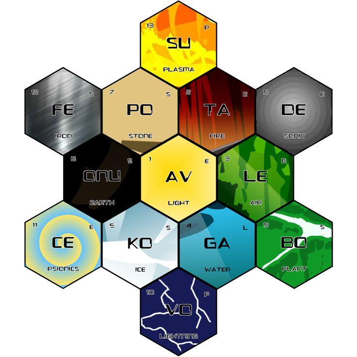bionicle_element__aspect__periodic_chart_by_vahi_mangai-da9kp4p.png (1024×1024)